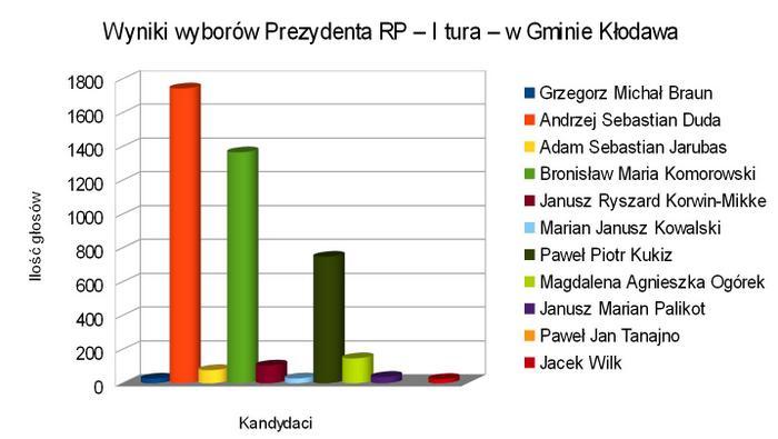 wyniki Wybory Prezydenta Rzeczypospolitej Polskiej